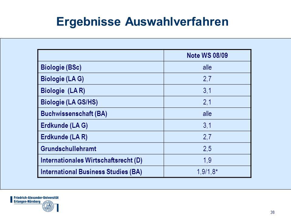 38 Ergebnisse Auswahlverfahren Note WS 08/09 Biologie (BSc) alle Biologie (LA G) 2,7 Biologie (LA R) 3,1 Biologie (LA GS/HS) 2,1 Buchwissenschaft (BA)