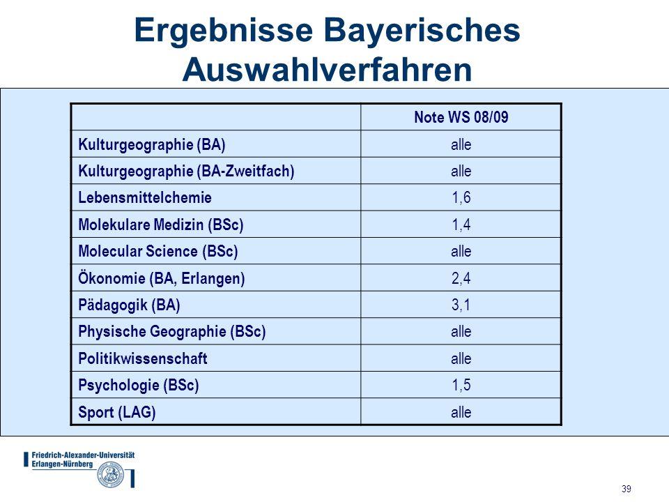 39 Ergebnisse Bayerisches Auswahlverfahren Note WS 08/09 Kulturgeographie (BA) alle Kulturgeographie (BA-Zweitfach) alle Lebensmittelchemie 1,6 Moleku
