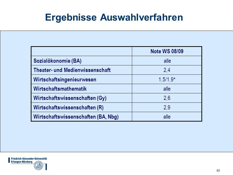 40 Ergebnisse Auswahlverfahren Note WS 08/09 Sozialökonomie (BA) alle Theater- und Medienwissenschaft 2,4 Wirtschaftsingenieurwesen 1,5/1,9* Wirtschaf