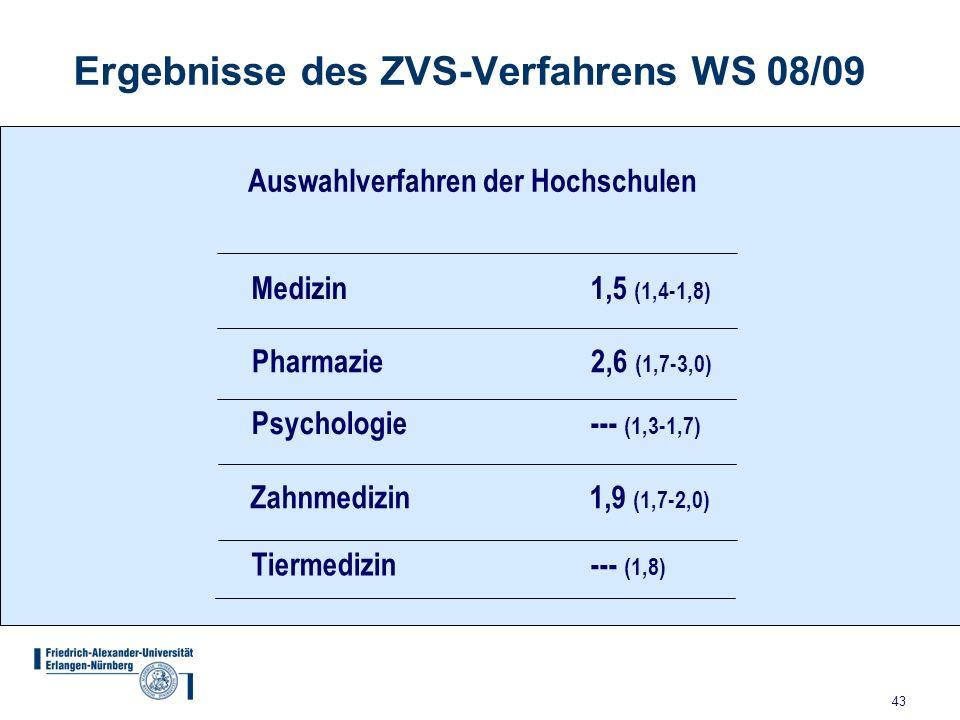 43 Ergebnisse des ZVS-Verfahrens WS 08/09 Medizin 1,5 (1,4-1,8) Pharmazie 2,6 (1,7-3,0) Psychologie --- (1,3-1,7) Zahnmedizin 1,9 (1,7-2,0) Tiermedizi