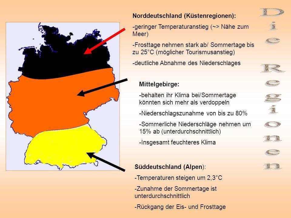Norddeutschland (Küstenregionen): -geringer Temperaturanstieg (~> Nähe zum Meer) -Frosttage nehmen stark ab/ Sommertage bis zu 25°C (möglicher Tourismusanstieg) -deutliche Abnahme des Niederschlages Mittelgebirge: -behalten ihr Klima bei/Sommertage könnten sich mehr als verdoppeln -Niederschlagszunahme von bis zu 80% -Sommerliche Niederschläge nehmen um 15% ab (unterdurchschnittlich) -Insgesamt feuchteres Klima Süddeutschland (Alpen): -Temperaturen steigen um 2,3°C -Zunahme der Sommertage ist unterdurchschnittlich -Rückgang der Eis- und Frosttage