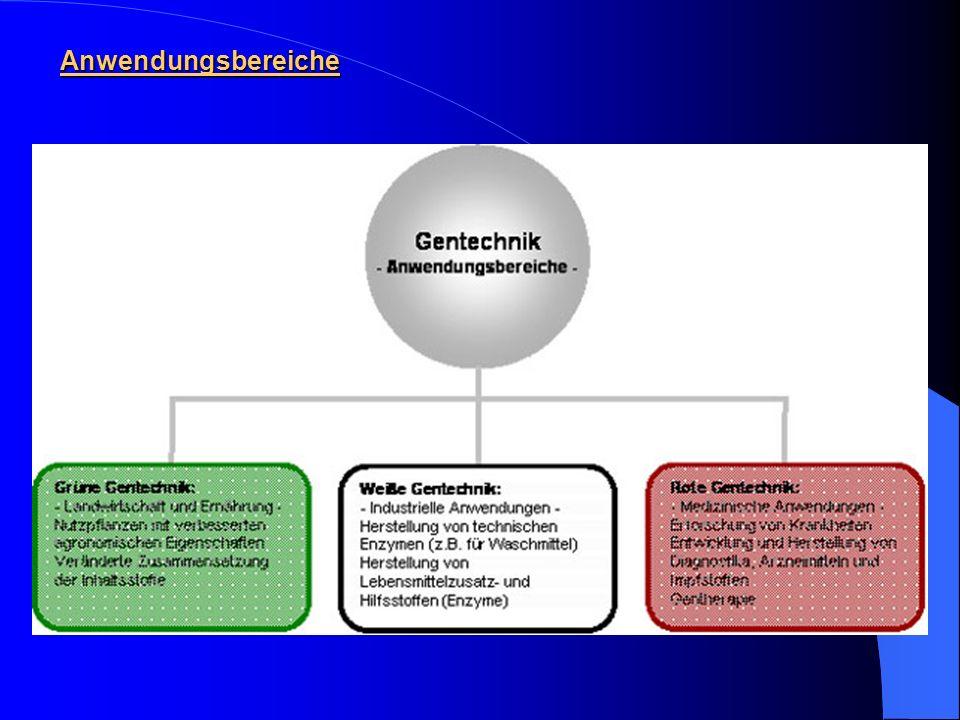 Gentechnik, was ist das? Teilgebiet der Biotechnologie ermöglicht Eingriffe in das Erbgut von Pflanzen und Tieren Übertragung von Eigenschaften Beschl