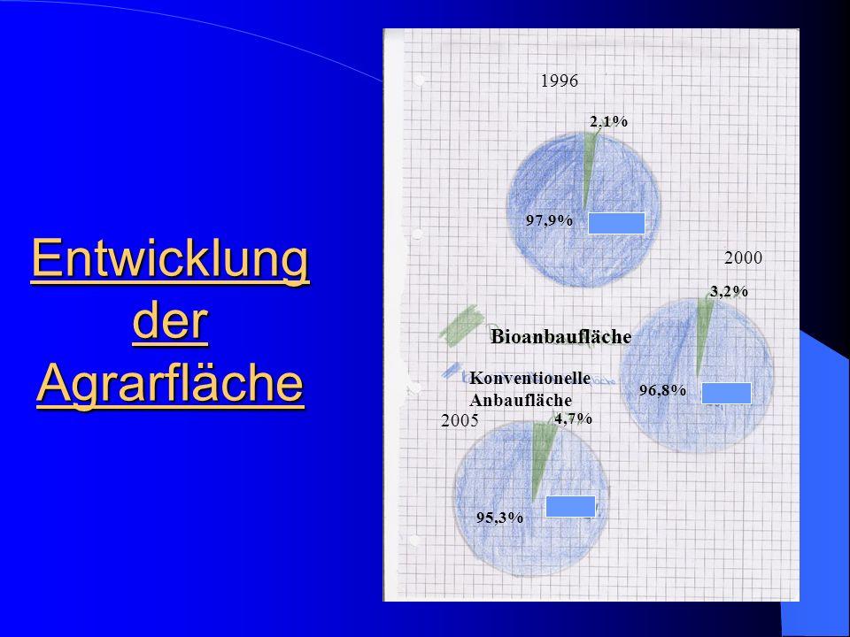 Ökobetriebe in Deutschland