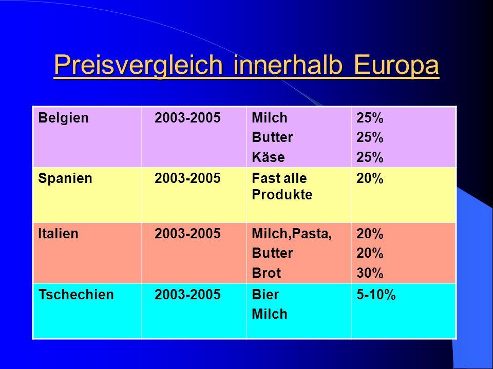 Preissteigerung in Deutschland Rindfleisch2003-2006 9% Kalbsfleisch2003-2006 11% Schweinefleisch2003-2006 10% Geflügel2003-2006+/- 2%(relativ konstant) Eier2003-2006 5% Mischbrot2003-2006 9% Getreidesorten2003-200616%(billiger als 2003)
