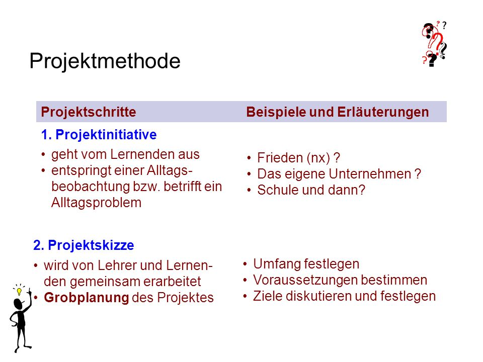 Projektmethode 3.