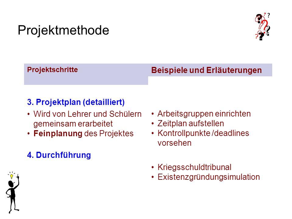 Projektmethode 3. Projektplan (detailliert) Wird von Lehrer und Schülern gemeinsam erarbeitet Feinplanung des Projektes Arbeitsgruppen einrichten Zeit