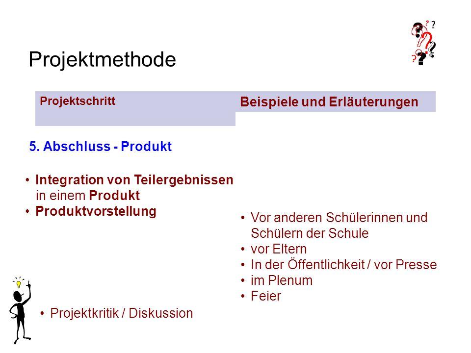Projektmethode 5. Abschluss - Produkt Integration von Teilergebnissen in einem Produkt Produktvorstellung Vor anderen Schülerinnen und Schülern der Sc
