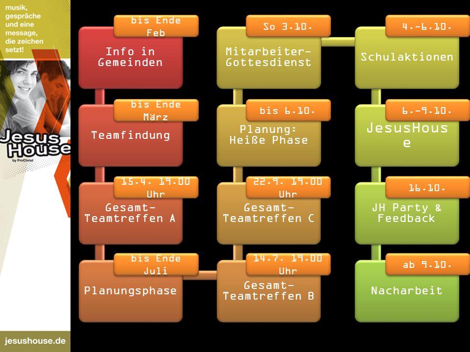 Info in Gemeinden Teamfindung Gesamt- Teamtreffen A Planungsphase Gesamt- Teamtreffen B Gesamt- Teamtreffen C Planung: Heiße Phase Mitarbeiter- Gottes