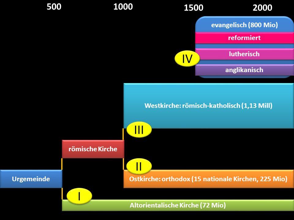 evangelisch (800 Mio) Urgemeinde römische Kirche Altorientalische Kirche (72 Mio) Westkirche: römisch-katholisch (1,13 Mill) Ostkirche: orthodox (15 n