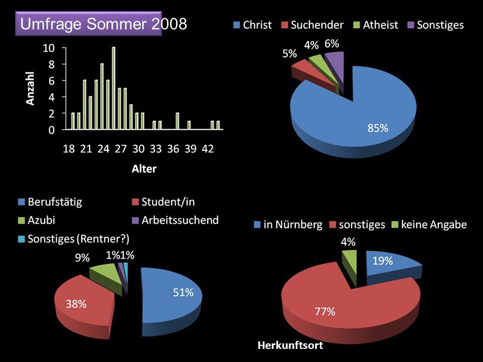 Umfrage Sommer 2008 Herkunftsort