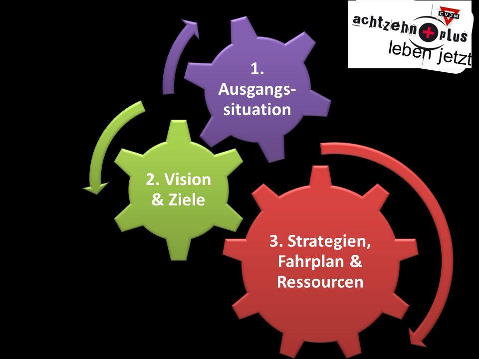 3. Strategien, Fahrplan & Ressourcen 2. Vision & Ziele 1. Ausgangs- situation leben jetzt