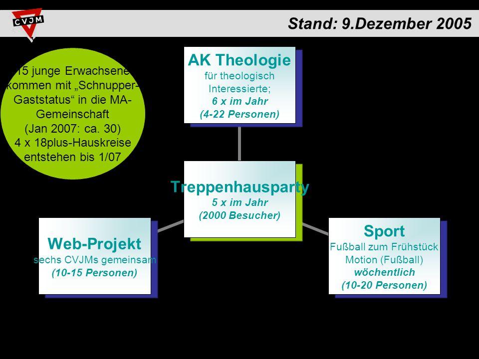 Stand: 9.Dezember 2005 Treppenhausparty 5 x im Jahr (2000 Besucher) AK Theologie für theologisch Interessierte; 6 x im Jahr (4-22 Personen) Sport Fußball zum Frühstück Motion (Fußball) wöchentlich (10-20 Personen) Web-Projekt sechs CVJMs gemeinsam (10-15 Personen) 15 junge Erwachsene kommen mit Schnupper- Gaststatus in die MA- Gemeinschaft (Jan 2007: ca.