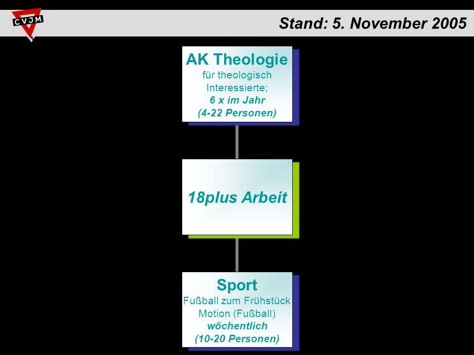 18plus Arbeit AK Theologie für theologisch Interessierte; 6 x im Jahr (4-22 Personen) Sport Fußball zum Frühstück Motion (Fußball) wöchentlich (10-20 Personen) Stand: 5.