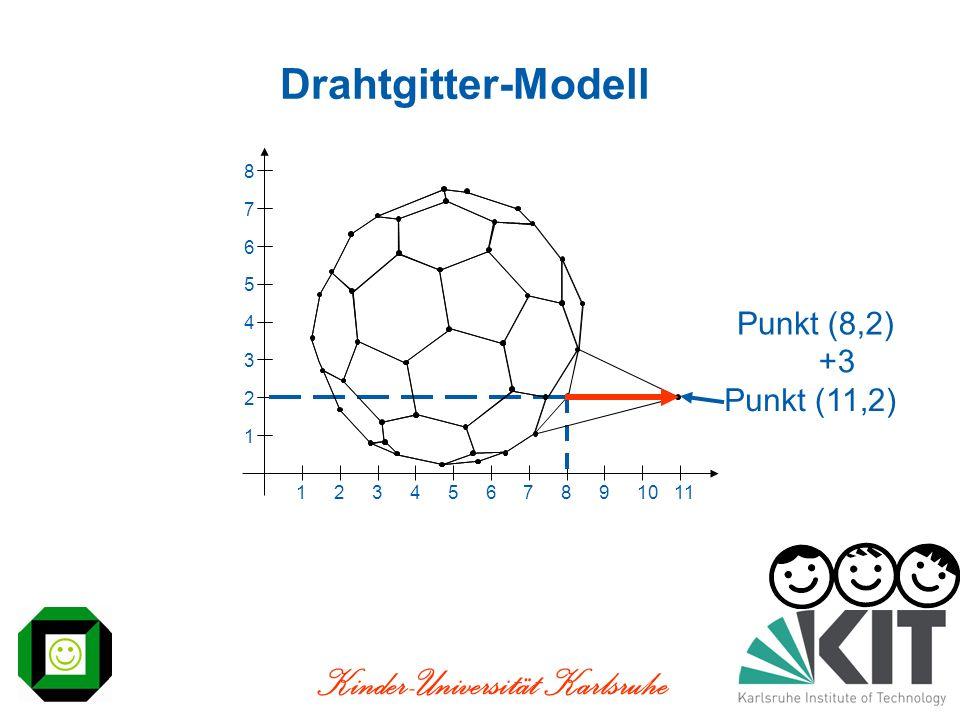 Kinder-Universität Karlsruhe Drahtgitter-Modell 1234567891011 1 2 3 4 5 6 7 8 Punkt(8,2) +3 Punkt(11,2)