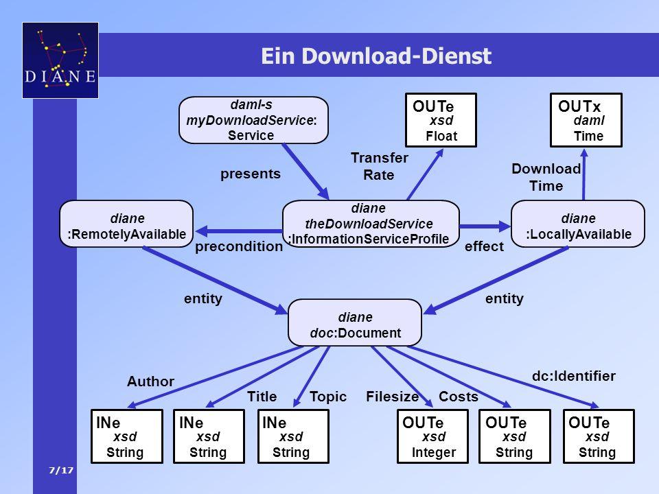 7/17 Ein Download-Dienst Author Topic INe Title INe xsd String OUTe FilesizeCosts dc:Identifier xsd Integer OUTe xsd String OUTe Transfer Rate xsd Flo
