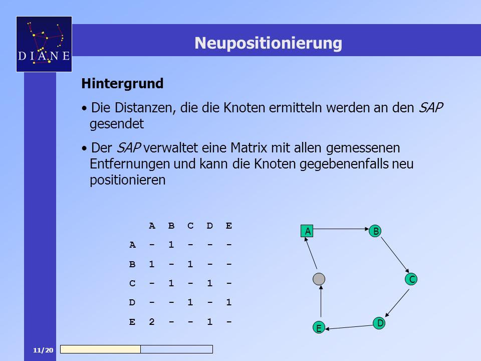 11/20 Neupositionierung Hintergrund Die Distanzen, die die Knoten ermitteln werden an den SAP gesendet Der SAP verwaltet eine Matrix mit allen gemessenen Entfernungen und kann die Knoten gegebenenfalls neu positionieren A C D E B A B C D E A - 1 - - - B 1 - 1 - - C - 1 - 1 - D - - 1 - 1 E 2 - - 1 -