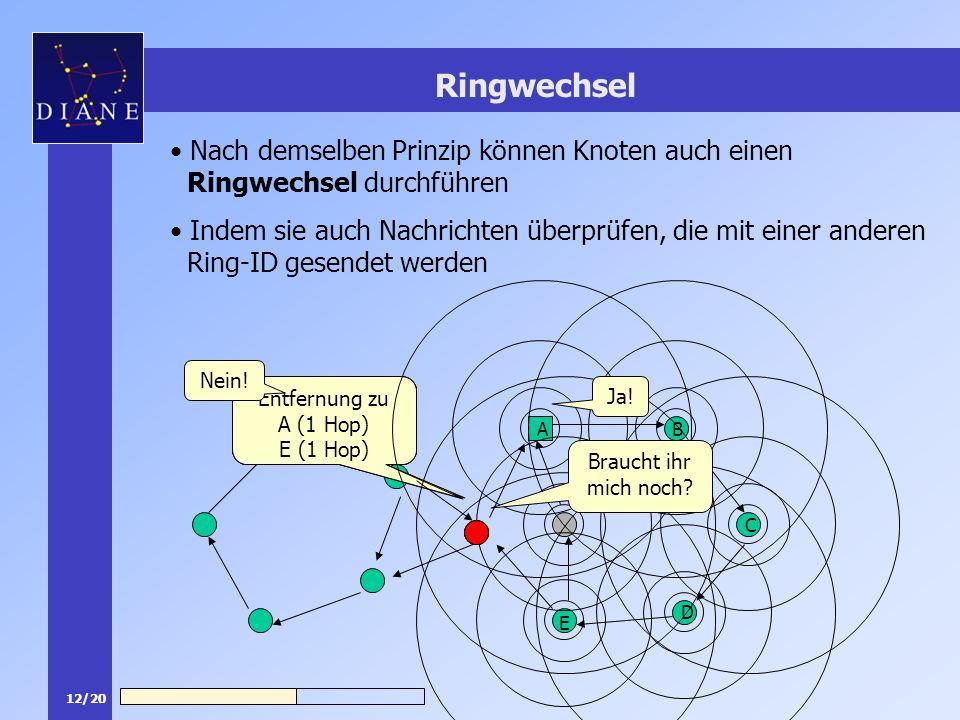12/20 Ich empfange Nachrichten aus eurem Ring Nachrichten von A und E Kann ich in euren Ring wechseln? Entfernung zu A (1 Hop) E (1 Hop) Ringwechsel N