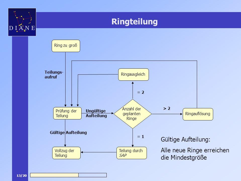 13/20 Ringteilung Ring zu groß Ringausgleich Teilung durch SAP Vollzug der Teilung Ringauflösung Prüfung der Teilung Ungültige Aufteilung Anzahl der geplanten Ringe Gültige Aufteilung = 1 = 2 > 2 Teilungs- aufruf Gültige Aufteilung: Alle neue Ringe erreichen die Mindestgröße