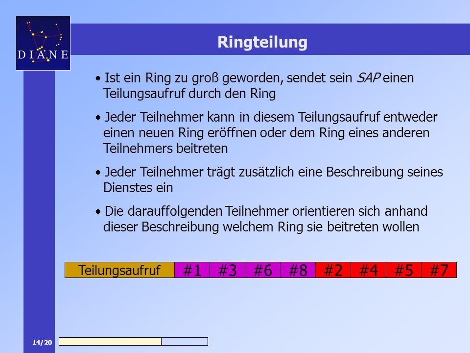 14/20 #8#1 Ringteilung Ist ein Ring zu groß geworden, sendet sein SAP einen Teilungsaufruf durch den Ring Jeder Teilnehmer kann in diesem Teilungsaufr