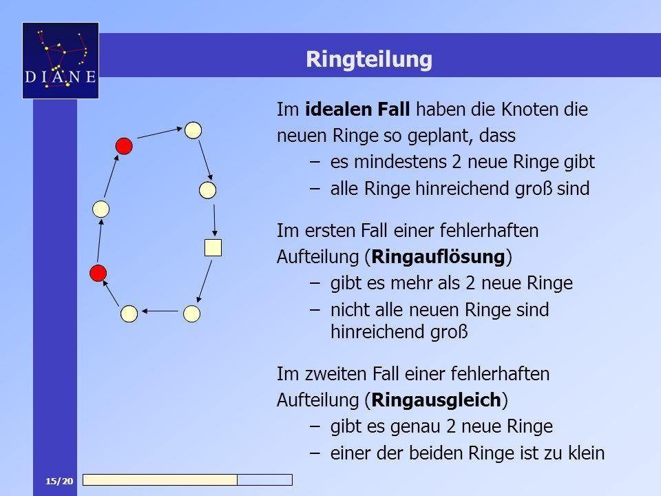 15/20 Ringteilung Im idealen Fall haben die Knoten die neuen Ringe so geplant, dass –es mindestens 2 neue Ringe gibt –alle Ringe hinreichend groß sind Im ersten Fall einer fehlerhaften Aufteilung (Ringauflösung) –gibt es mehr als 2 neue Ringe –nicht alle neuen Ringe sind hinreichend groß Im zweiten Fall einer fehlerhaften Aufteilung (Ringausgleich) –gibt es genau 2 neue Ringe –einer der beiden Ringe ist zu klein