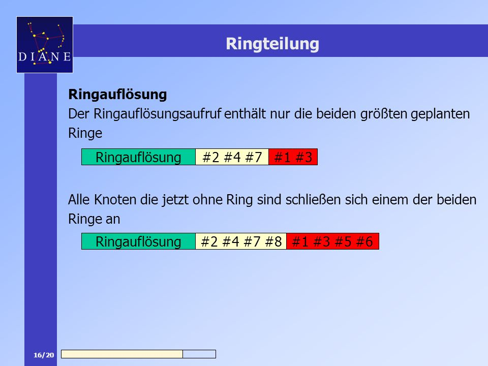 16/20 Ringteilung Ringauflösung Der Ringauflösungsaufruf enthält nur die beiden größten geplanten Ringe Alle Knoten die jetzt ohne Ring sind schließen sich einem der beiden Ringe an #1 #3Ringauflösung#2 #4 #7 #1 #3 #5 #6Ringauflösung#2 #4 #7 #8