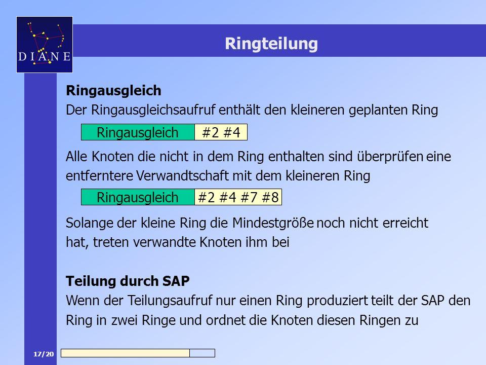 17/20 Ringteilung Ringausgleich Der Ringausgleichsaufruf enthält den kleineren geplanten Ring Alle Knoten die nicht in dem Ring enthalten sind überprü