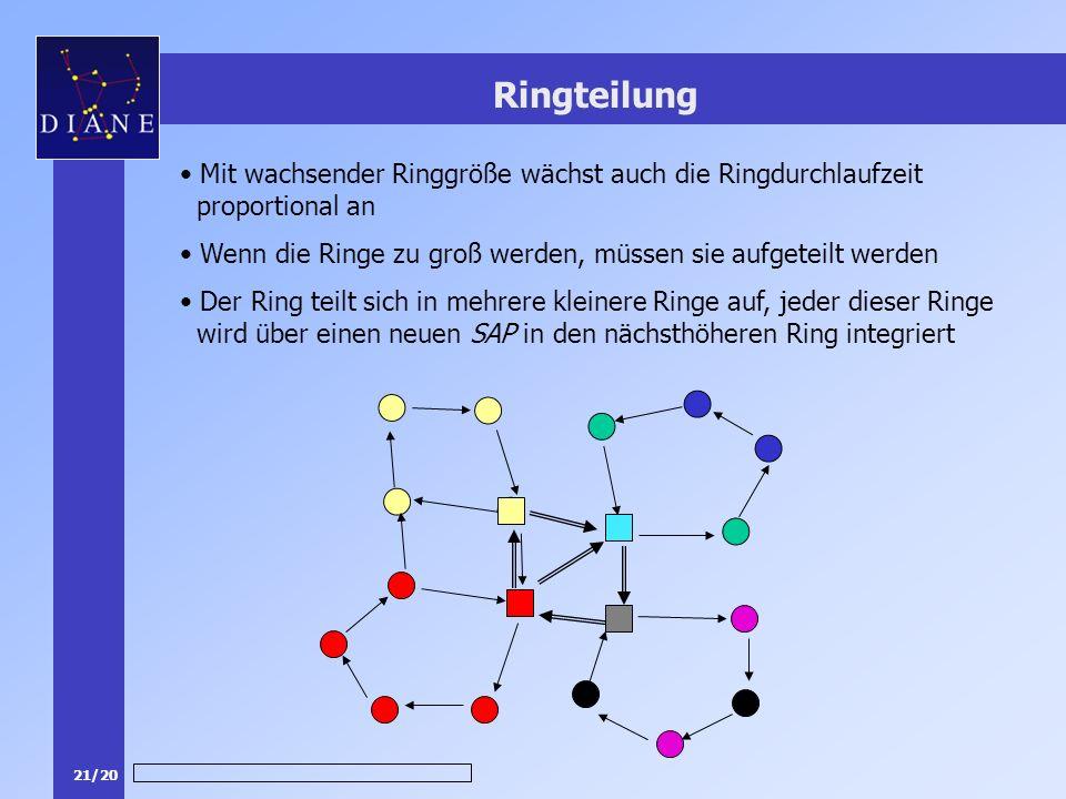 21/20 Ringteilung Mit wachsender Ringgröße wächst auch die Ringdurchlaufzeit proportional an Wenn die Ringe zu groß werden, müssen sie aufgeteilt werden Der Ring teilt sich in mehrere kleinere Ringe auf, jeder dieser Ringe wird über einen neuen SAP in den nächsthöheren Ring integriert