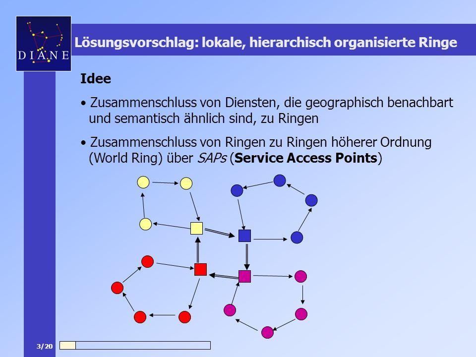 3/20 Lösungsvorschlag: lokale, hierarchisch organisierte Ringe Idee Zusammenschluss von Diensten, die geographisch benachbart und semantisch ähnlich s
