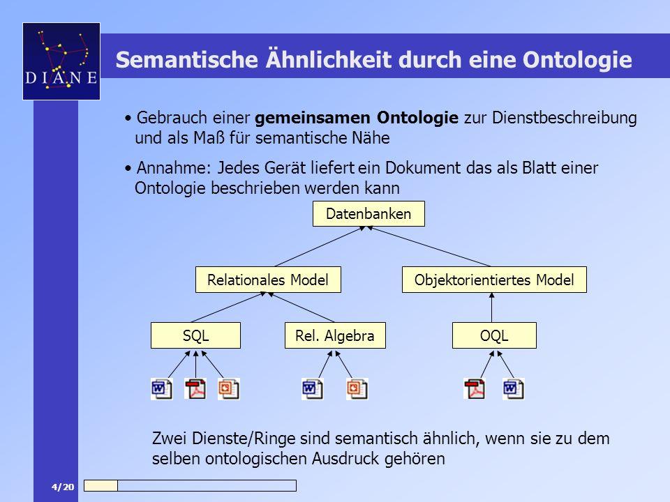 4/20 Semantische Ähnlichkeit durch eine Ontologie Datenbanken Objektorientiertes ModelRelationales Model Rel. AlgebraSQLOQL Zwei Dienste/Ringe sind se
