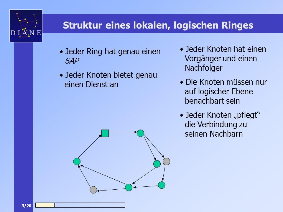6/20 Struktur eines lokalen, logischen Ringes Ein neuer Knoten sucht zunächst Ringe die sich in seiner Funkreichweite befinden Unter den gefundenen Ringen wählt er einen aus dem er beitritt Das Diensteangebot der so entstehenden Ringe kann sehr heterogen sein Mit der Zeit werden einigermaßen stabile Ringe optimiert