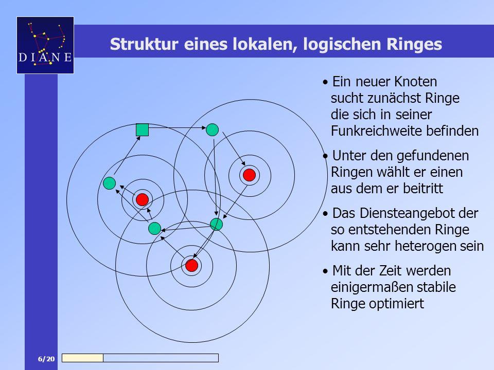 7/20 Datenstruktur Zusätzliche Informationen im SAP Information in jedem Knoten - Entfernungen (in #Hops) zu naheliegenden Knoten - Ring ID - Vorgänger, Nachfolger im Ring - eigene Dienstbeschreibung - Überblick über das gesamte Dienstangebot im Ring - Nachfolger und Vorgänger auf höherer Ebene Ring- Optimierung Dienstsuche - Alle gemessenen Entfernungen im Ring Dienstsuche Ring- Optimierung