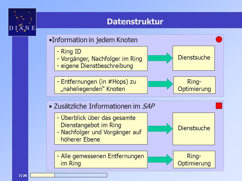 7/20 Datenstruktur Zusätzliche Informationen im SAP Information in jedem Knoten - Entfernungen (in #Hops) zu naheliegenden Knoten - Ring ID - Vorgänge