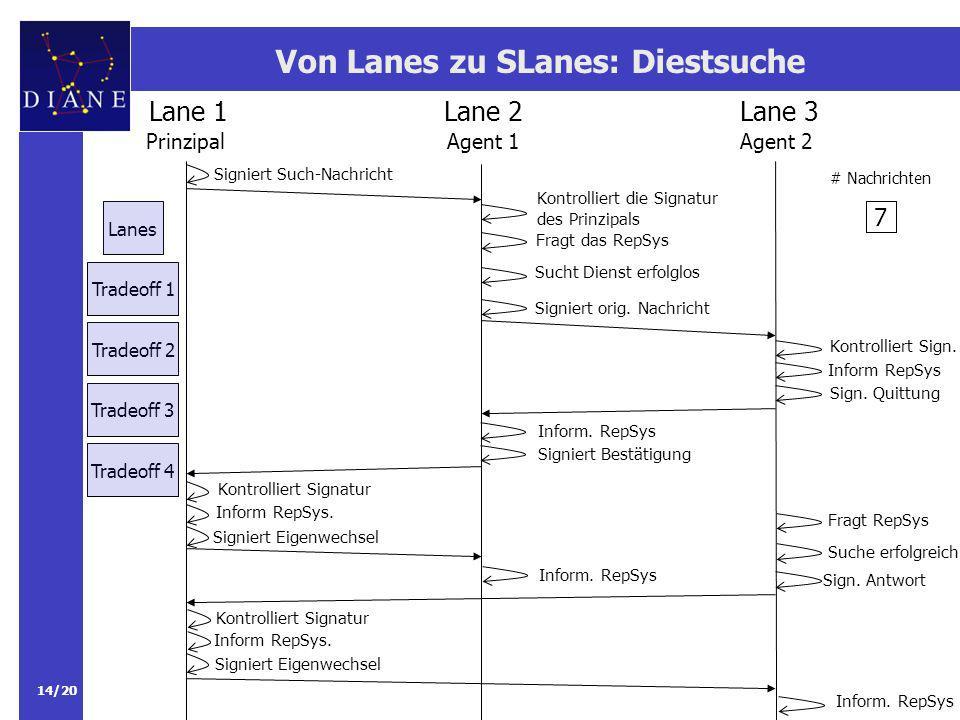 14/20 Von Lanes zu SLanes: Diestsuche Lane 1Lane 2Lane 3 PrinzipalAgent 2Agent 1 Kontrolliert die Signatur des Prinzipals Fragt das RepSys Sucht Dienst erfolglos Signiert orig.