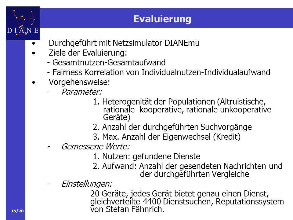 15/20 Evaluierung Durchgeführt mit Netzsimulator DIANEmu Ziele der Evaluierung: - Gesamtnutzen-Gesamtaufwand - Fairness Korrelation von Individualnutzen-Individualaufwand Vorgehensweise: -Parameter: 1.