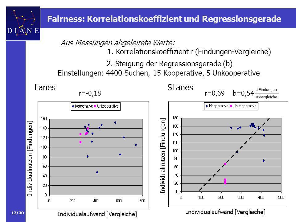 17/20 Fairness: Korrelationskoeffizient und Regressionsgerade Aus Messungen abgeleitete Werte: 1.