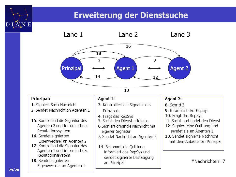24/20 Erweiterung der Dienstsuche PrinzipalAgent 1 Lane 2Lane 3Lane 1 Agent 2 Prinzipal: 1.