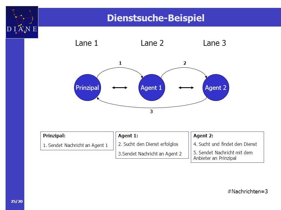 25/20 Dienstsuche-Beispiel PrinzipalAgent 1 Lane 2Lane 3Lane 1 Agent 2 Agent 1: 2.