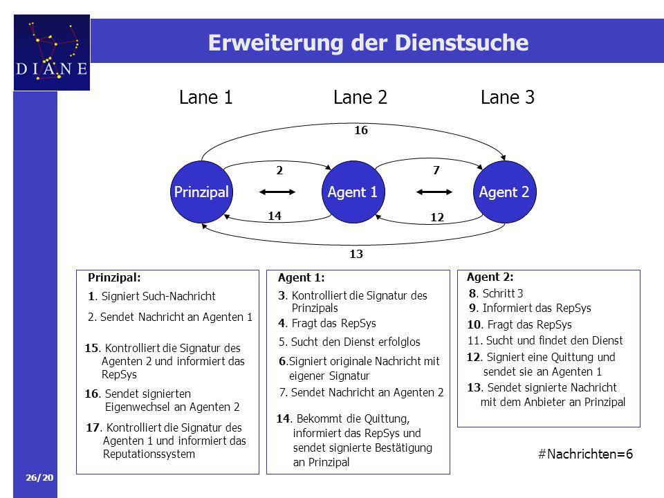 26/20 Erweiterung der Dienstsuche PrinzipalAgent 1 Lane 2Lane 3Lane 1 Agent 2 2 13 7 12 14 16 #Nachrichten=6 1.