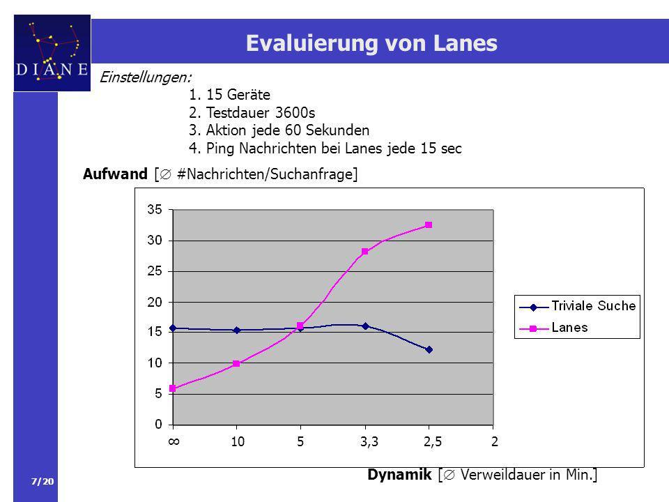7/20 Evaluierung von Lanes Dynamik [ Verweildauer in Min.] Aufwand [ #Nachrichten/Suchanfrage] Einstellungen: 1.