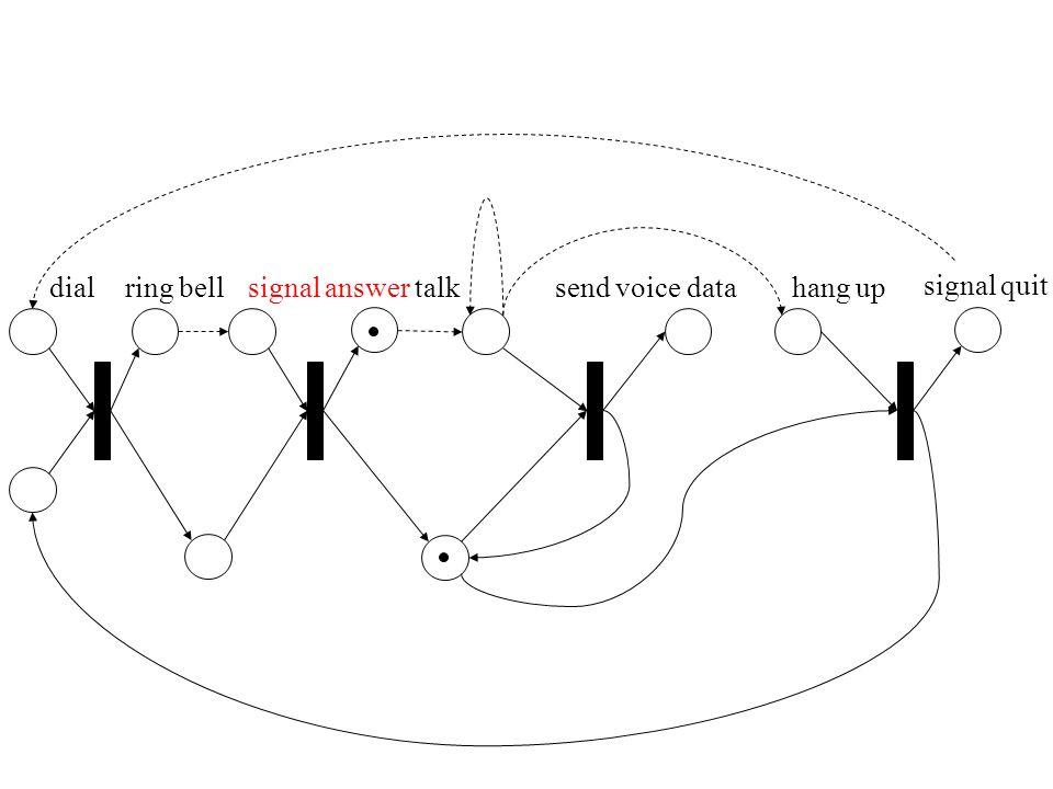 dialsignal answerhang upring belltalksend voice data signal quit