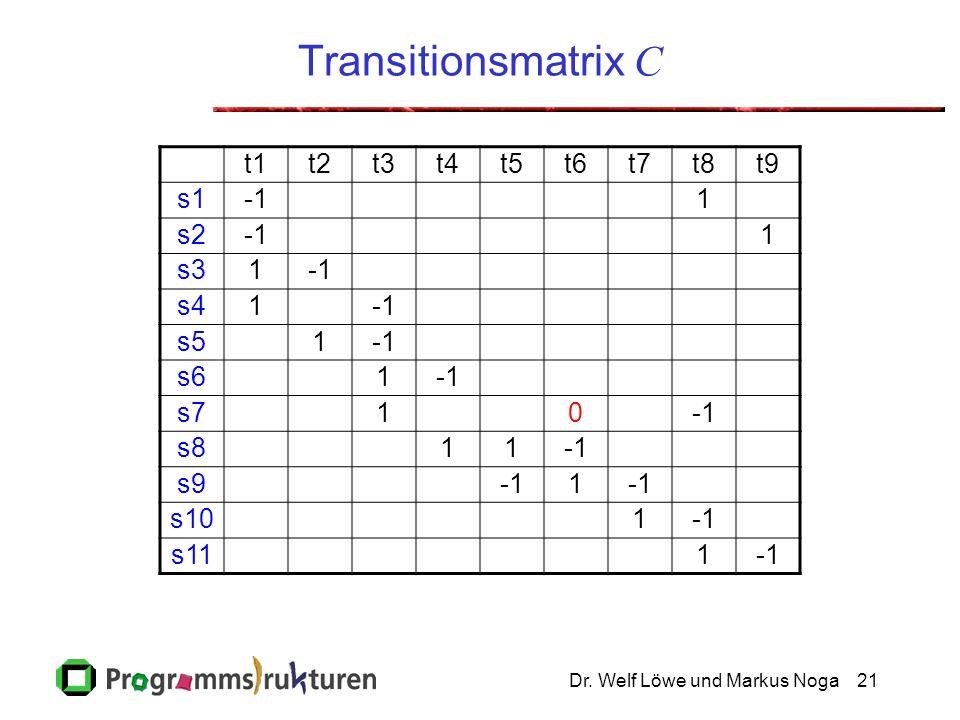 Dr. Welf Löwe und Markus Noga21 Transitionsmatrix C t1t2t3t4t5t6t7t8t9 s11 s21 s31 s41 s51 s61 s710 s811 s91 s101 s111