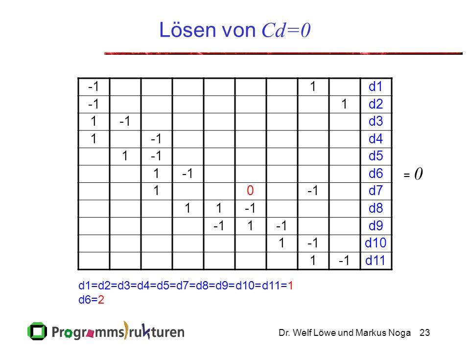 Dr. Welf Löwe und Markus Noga23 Lösen von Cd=0 1d1 1d2 1d3 1d4 1d5 1d6 10d7 11d8 1 d9 1d10 1d11 = 0 d1=d2=d3=d4=d5=d7=d8=d9=d10=d11=1 d6=2