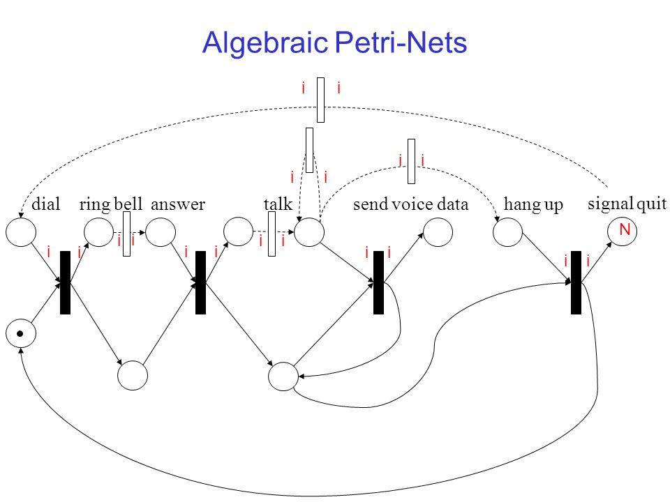 Algebraic Petri-Nets dialanswerhang upring belltalksend voice data signal quit N i i i i ii ii ii ii ii ii ii