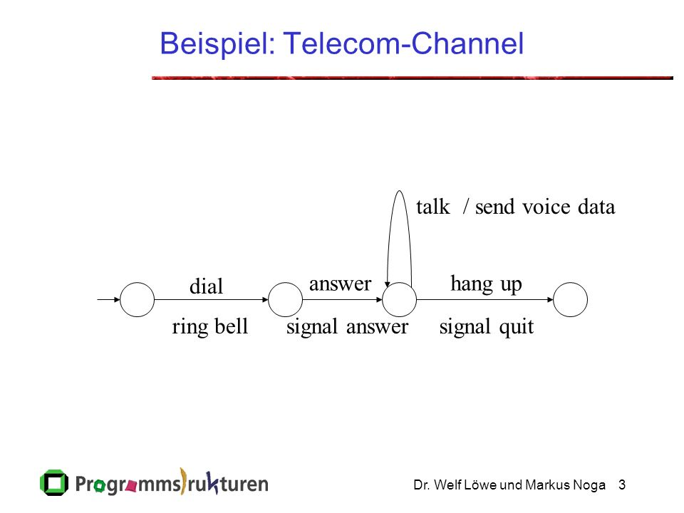 Dr. Welf Löwe und Markus Noga3 Beispiel: Telecom-Channel dial answer talk hang up / send voice data signal quitring bellsignal answer