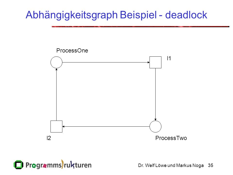 Dr. Welf Löwe und Markus Noga35 Abhängigkeitsgraph Beispiel - deadlock ProcessOne ProcessTwo l1 l2