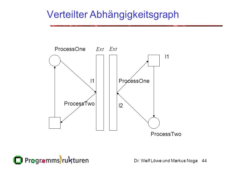 Dr. Welf Löwe und Markus Noga44 Verteilter Abhängigkeitsgraph ProcessOne ProcessTwo l1 l2 Ext l1ProcessOne ProcessTwo