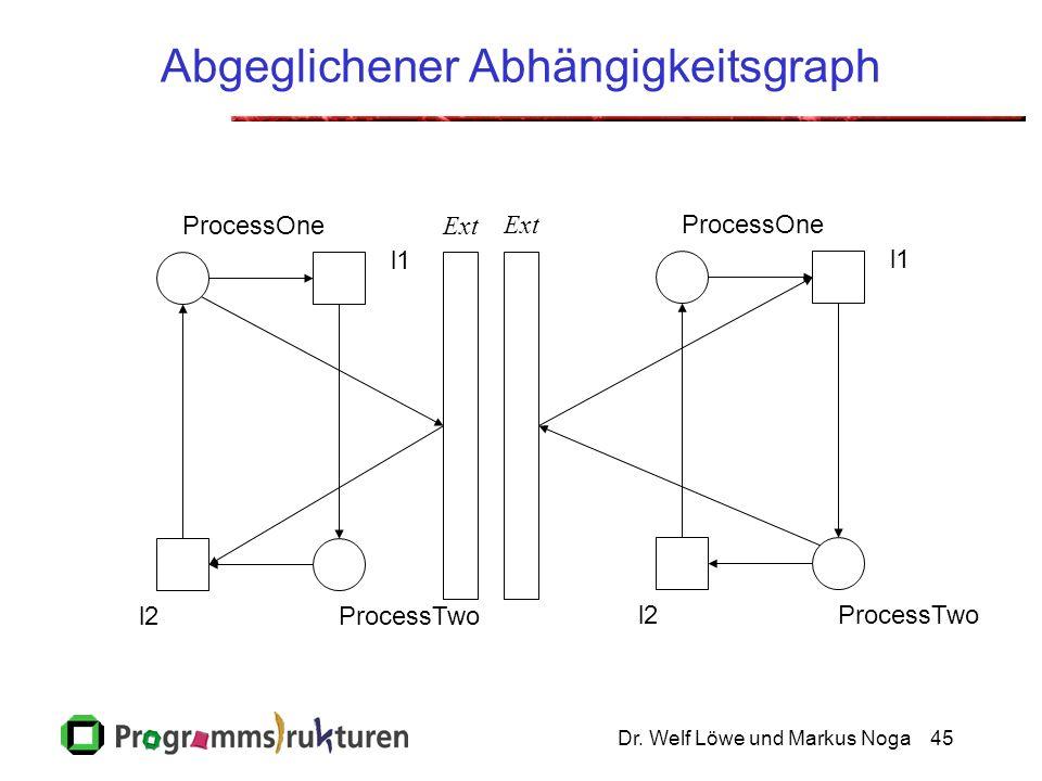 Dr. Welf Löwe und Markus Noga45 Abgeglichener Abhängigkeitsgraph ProcessOne ProcessTwo l1 l2 ProcessOne ProcessTwo l1 l2 Ext
