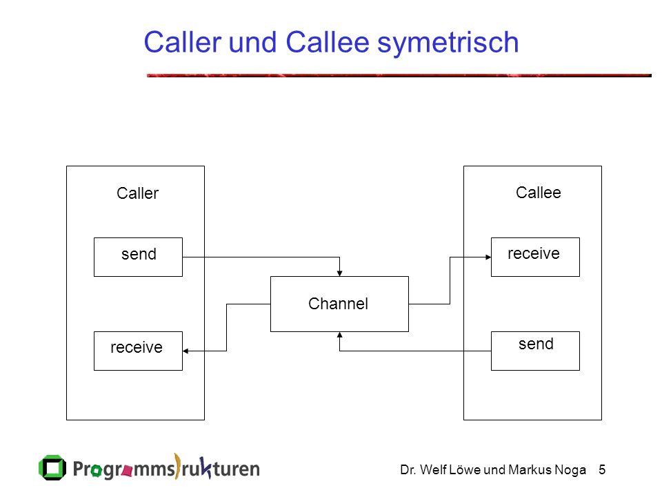 Dr. Welf Löwe und Markus Noga5 Caller und Callee symetrisch Caller Channel Callee send receive send receive