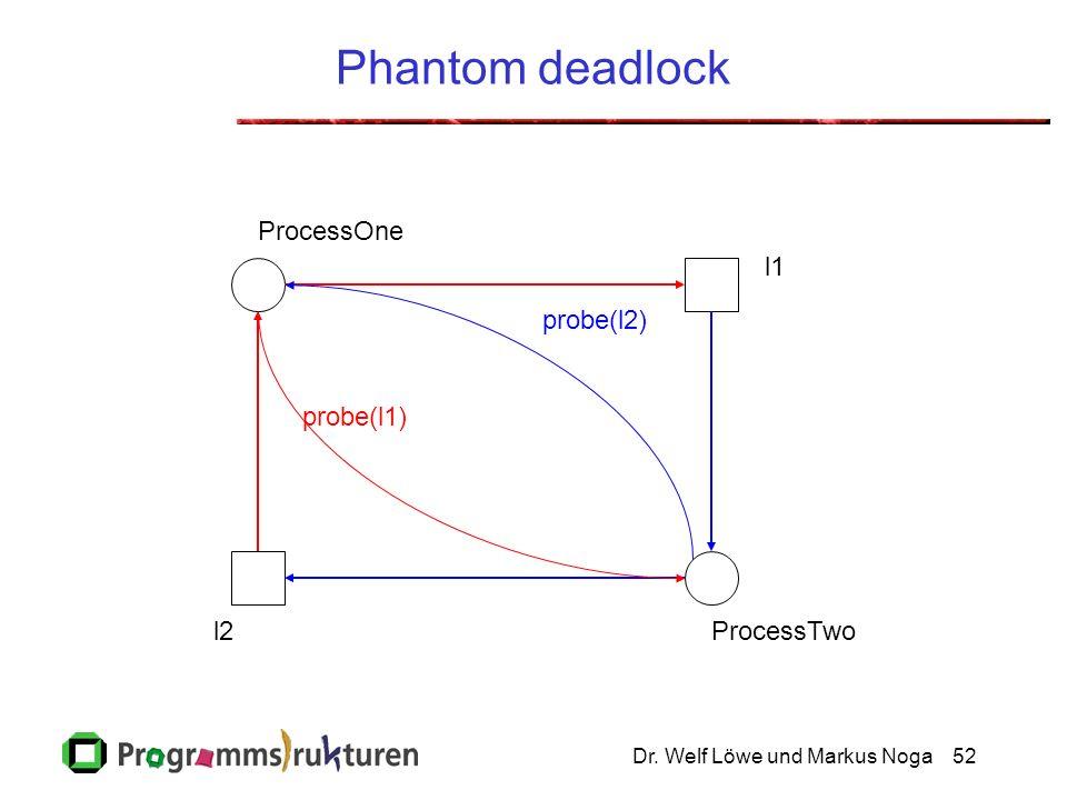 Dr. Welf Löwe und Markus Noga52 Phantom deadlock ProcessOne ProcessTwo l1 l2 probe(l1) probe(l2)