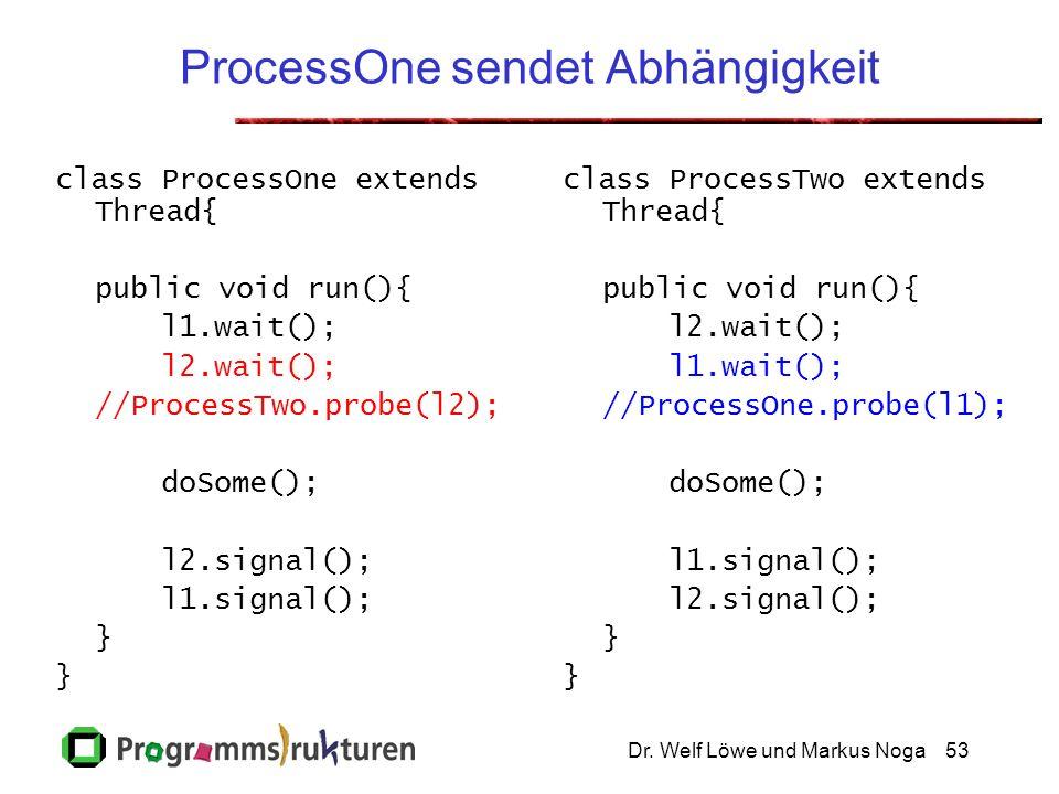 Dr. Welf Löwe und Markus Noga53 ProcessOne sendet Abhängigkeit class ProcessOne extends Thread{ public void run(){ l1.wait(); l2.wait(); //ProcessTwo.
